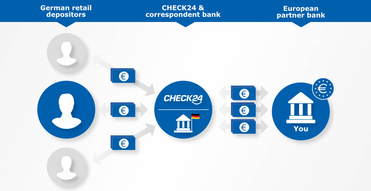 The CHECK24 deposit platform connects retail depositors from Germany with product banks from all over Europe.