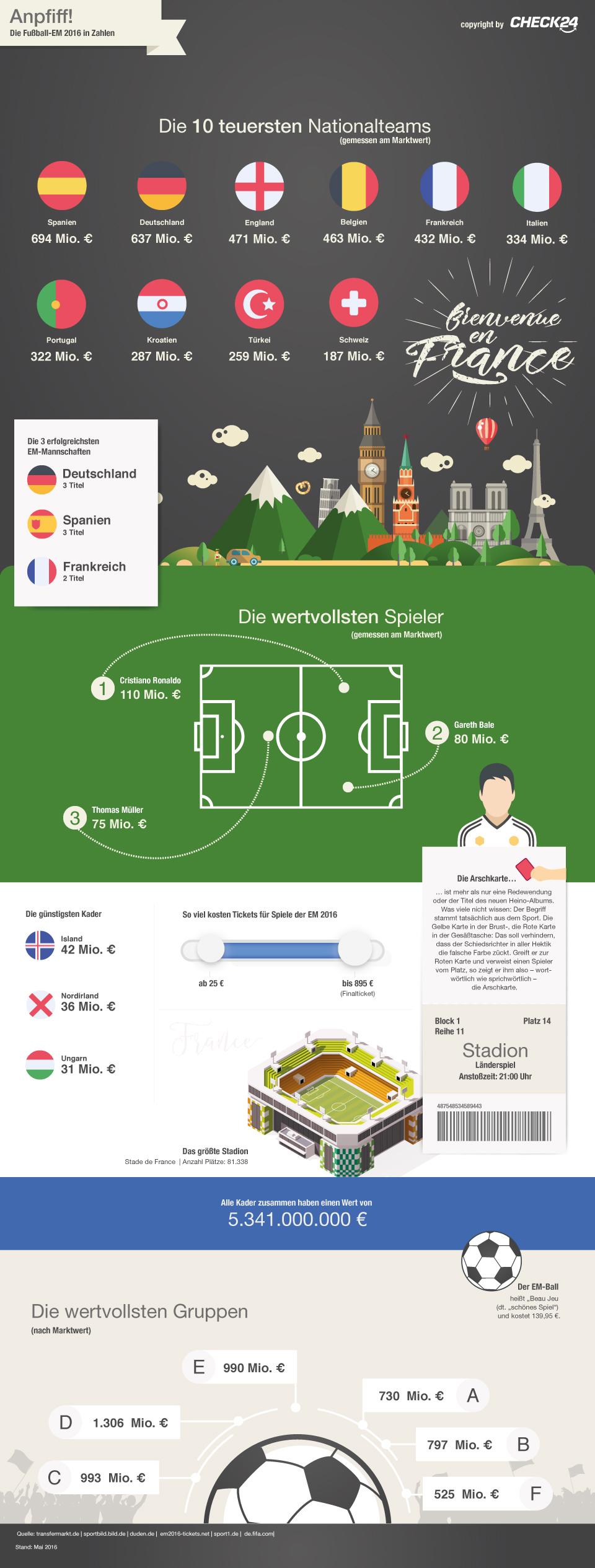 Große Gefühle und hohe Summen – die Finanz-Fakten zur Fußball-EM 2016