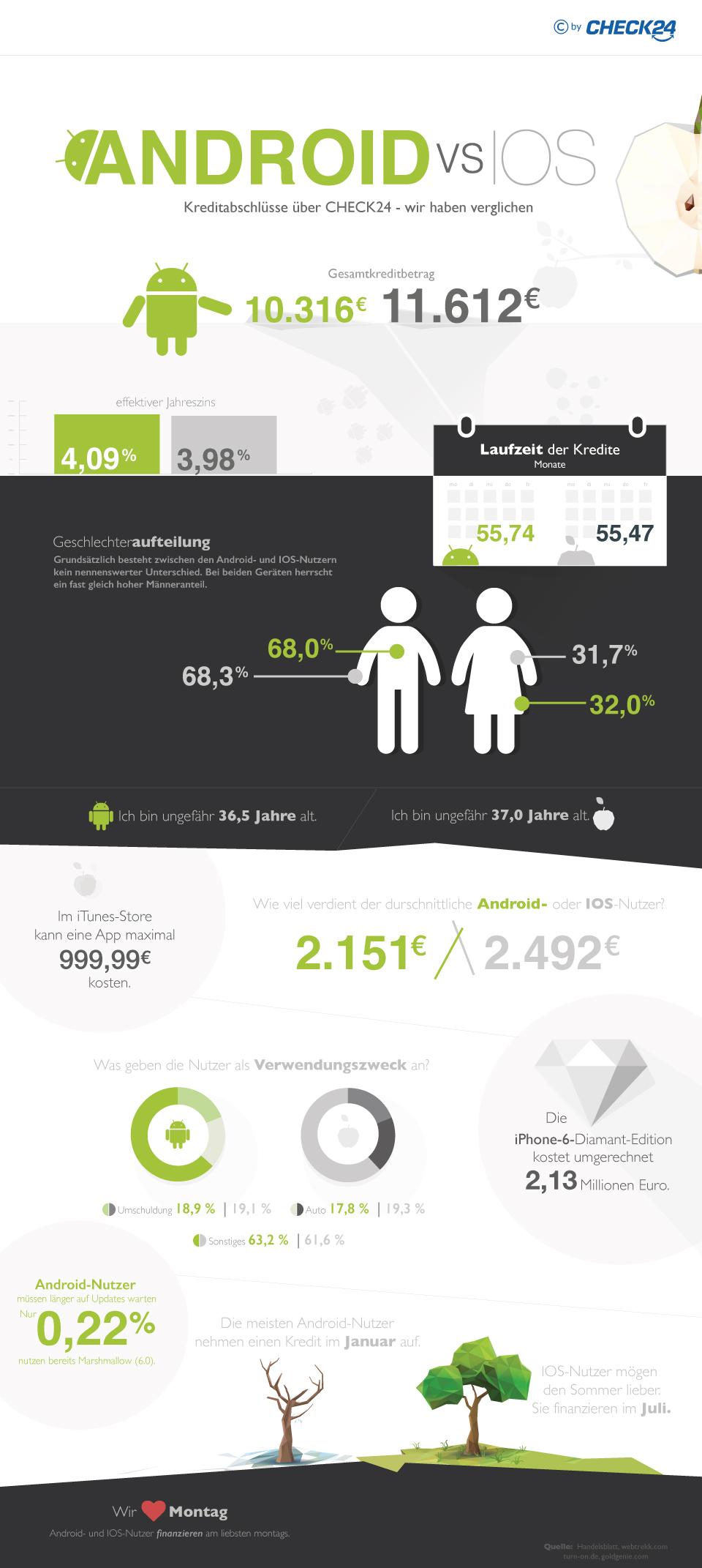 Vergleich der Giganten: Kreditabschlüsse über Android und IOS