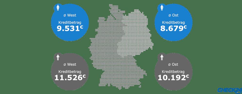 Kreditsummenvergabe im Geschlechter- und West Ost Vergleich