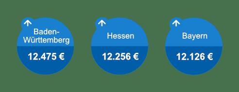 Die höchsten Kreditsummen nach Bundesland