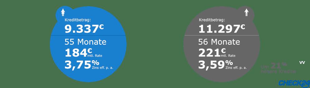 Geschlechtervergleich bei der Kreditvergabe