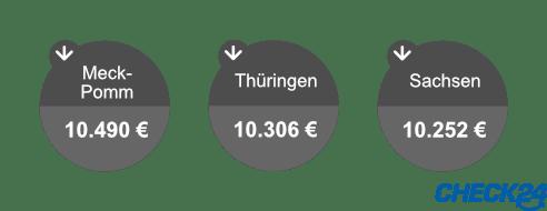 Die niedrigsten Kreditsummen nach Bundesland