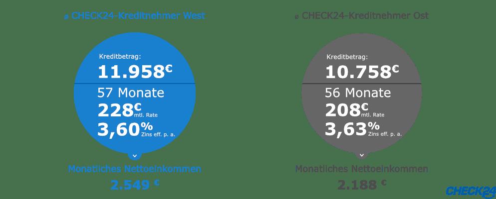Der durchschnittliche CHECK24 Kreditnehmer im West Ost Vergleich