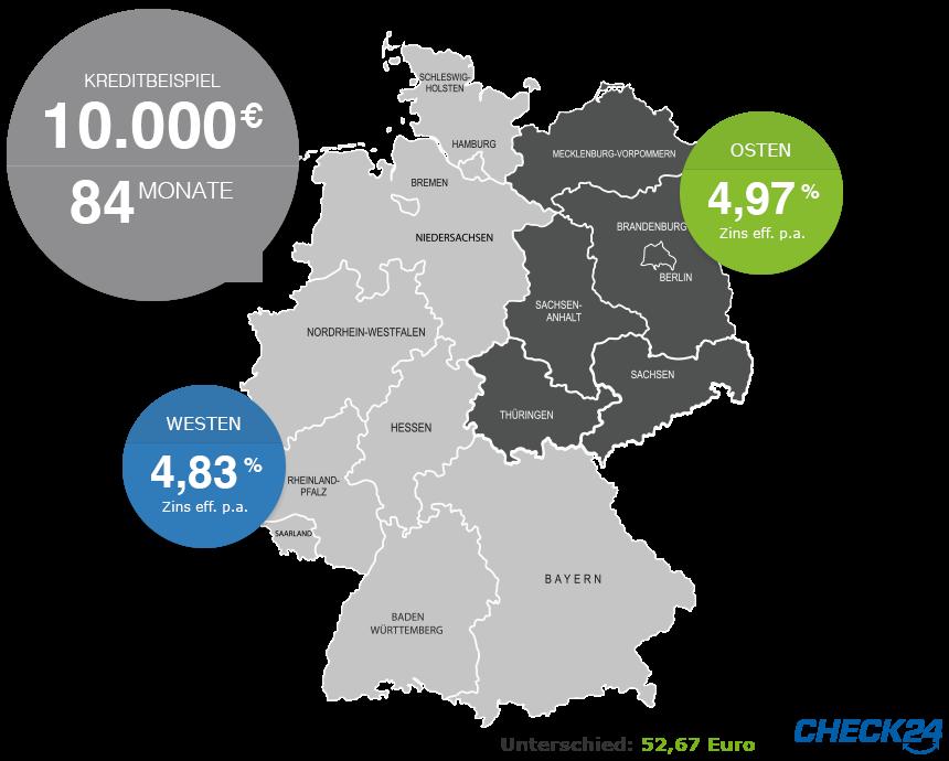 Etwas höhere Kreditzinsen in Ostdeutschland