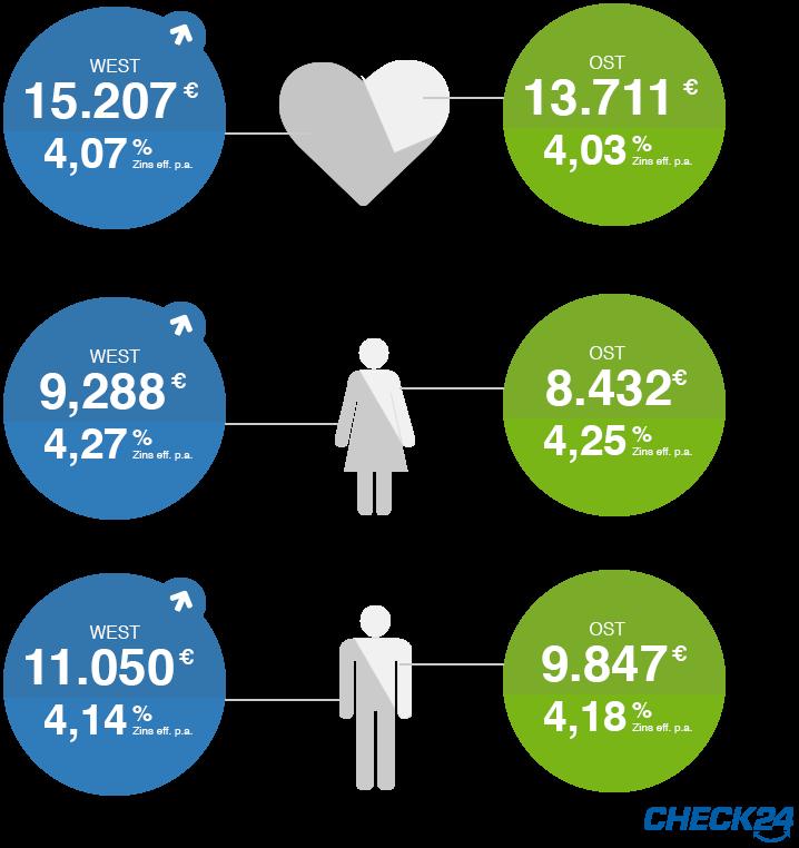 Paare, Frauen und Männer im Ost-West-Vergleich